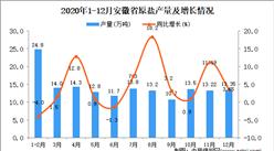 2020年12月安徽省原盐产量数据统计分析