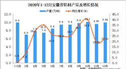 2020年12月安徽省铝材产量数据统计分析
