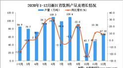 2020年12月浙江省饮料产量数据统计分析