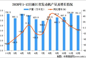 2020年12月浙江省发动机产量数据统计分析