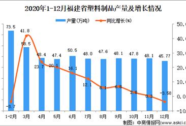2020年12月福建省塑料制品产量数据统计分析
