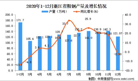 2020年12月浙江省粗钢产量数据统计分析