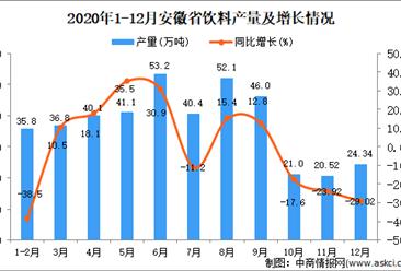 2020年12月安徽省饮料产量数据统计分析