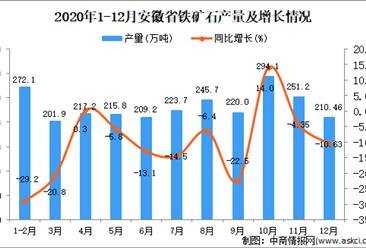 2020年12月安徽省铁矿石产量数据统计分析