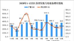 2020年12月江苏省包装专用设备产量数据统计分析