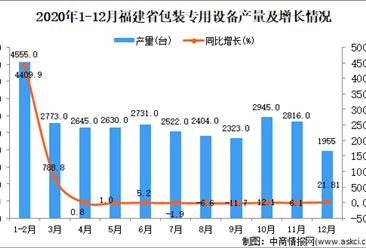 2020年12月福建省包装专用设备产量数据统计分析