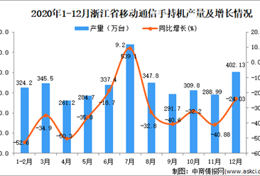 2020年12月浙江省移动通信手持机产量数据统计分析