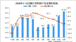 2020年12月浙江省铝材产量数据统计分析
