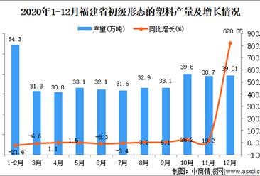 2020年12月福建省初级形态的塑料产量数据统计分析
