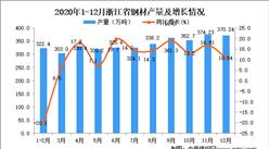 2020年12月浙江省钢材产量数据统计分析