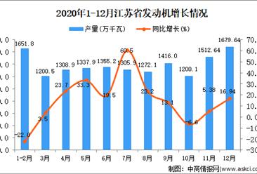 2020年12月江苏省发动机产量数据统计分析