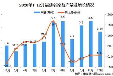 2020年12月福建省原盐产量数据统计分析