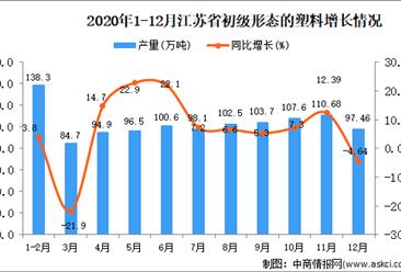 2020年12月江苏省初级形态的塑料产量数据统计分析