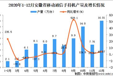 2020年12月安徽省移动通信手持机产量数据统计分析