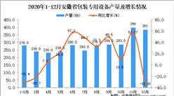 2020年12月安徽省包装专用设备产量数据统计分析