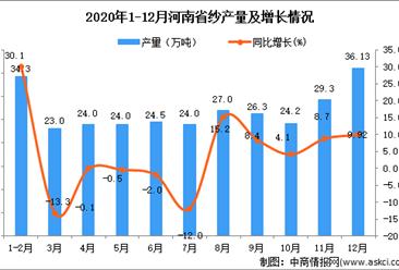 2020年12月河南省纱产量据统计分析