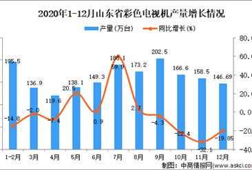 2020年12月山东省彩色电视机产量数据统计分析