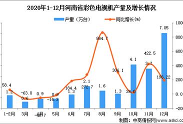 2020年12月河南省彩色电视机产量数据统计分析