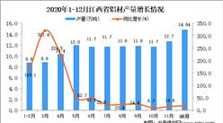 2020年12月江西省铝材产量数据统计分析
