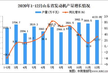 2020年12月山东省发动机产量数据统计分析