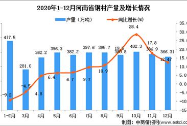 2020年12月河南省钢材产量数据统计分析