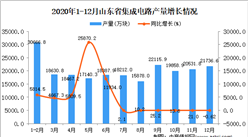 2020年12月山东省集成电路产量数据统计分析