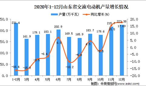 2020年12月山东省交流电动机产量数据统计分析