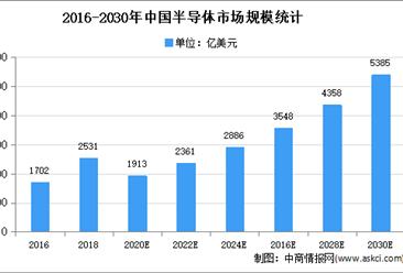 2021年中国电子半导体行业细分应用领域市场分析(图)