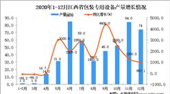 2020年12月江西省包装专用设备产量数据统计分析