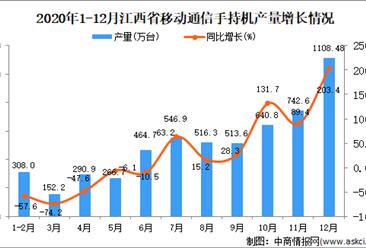 2020年12月江西省移动通信手持机产量数据统计分析