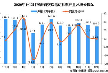 2020年12月河南省交流电动机产量数据统计分析