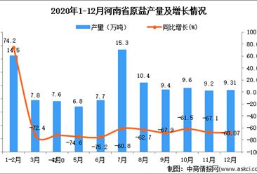 2020年12月河南省原盐产量据统计分析