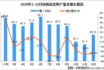 2020年12月河南省饮料产量据统计分析