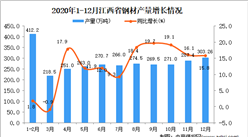 2020年12月江西省钢材产量数据统计分析