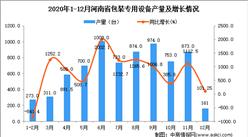 2020年12月河南省包装专用设备产量数据统计分析