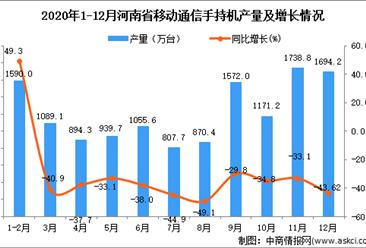 2020年12月河南省移动通信手持机产量数据统计分析