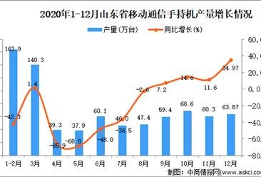 2020年12月山东省移动通信手持机产量数据统计分析
