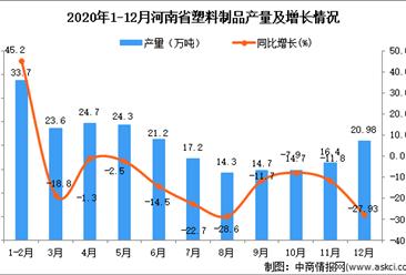 2020年12月河南省塑料制品产量数据统计分析