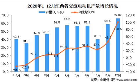 2020年12月江西省交流电动机产量数据统计分析