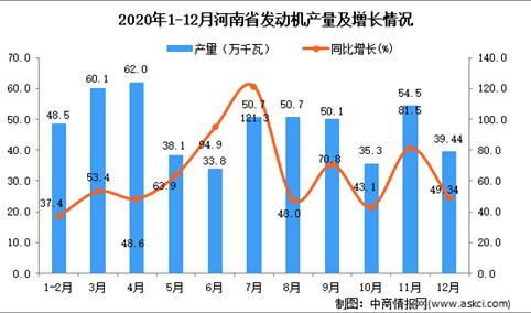 2020年12月河南省发动机产量数据统计分析