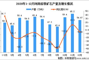2020年12月河南省铁矿石产量据统计分析