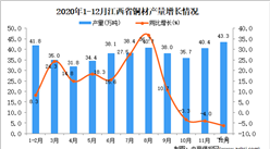 2020年12月江西省铜材产量数据统计分析
