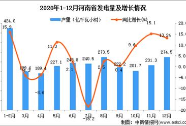 2020年12月河南省发电量数据统计分析