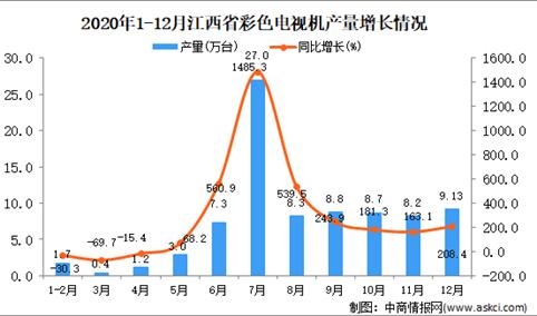 2020年12月江西省彩色电视机产量数据统计分析