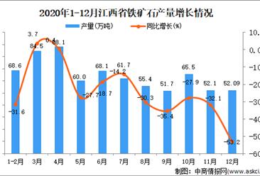 2020年12月江西省铁矿石产量数据统计分析