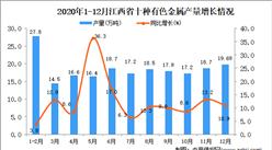 2020年12月江西省十种有色金属产量数据统计分析