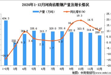 2020年12月河南省粗钢产量数据统计分析