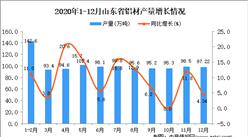 2020年12月山东省铝材产量数据统计分析