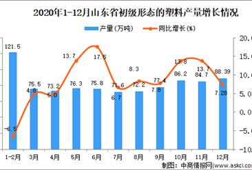 2020年12月山东省初级形态的塑料产量数据统计分析