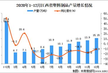 2020年12月江西省塑料制品维产量数据统计分析